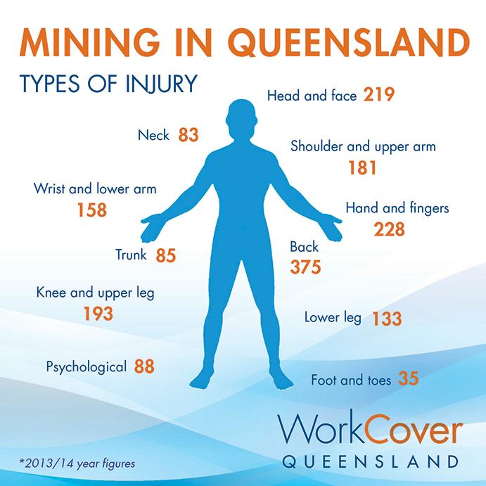 01-Mining-injuries